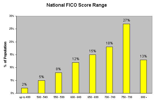 FICO National Average
