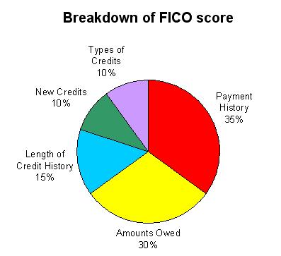 FICO breakdown