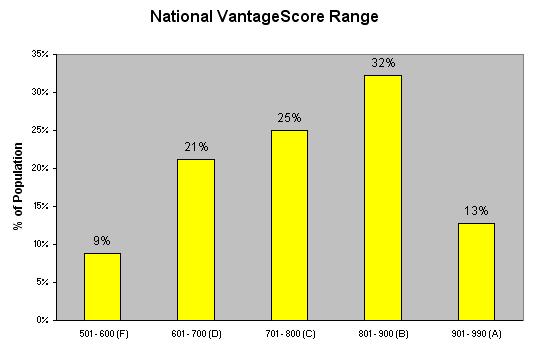 VantageScore National Average
