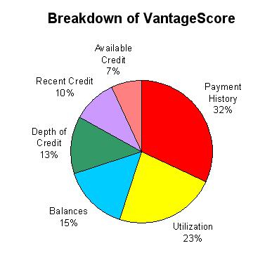 VantageScore breakdown